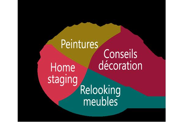 Palette d'inspirations, conseils décoration, home staging, relooking meubles, peintures, Bécon les Granits